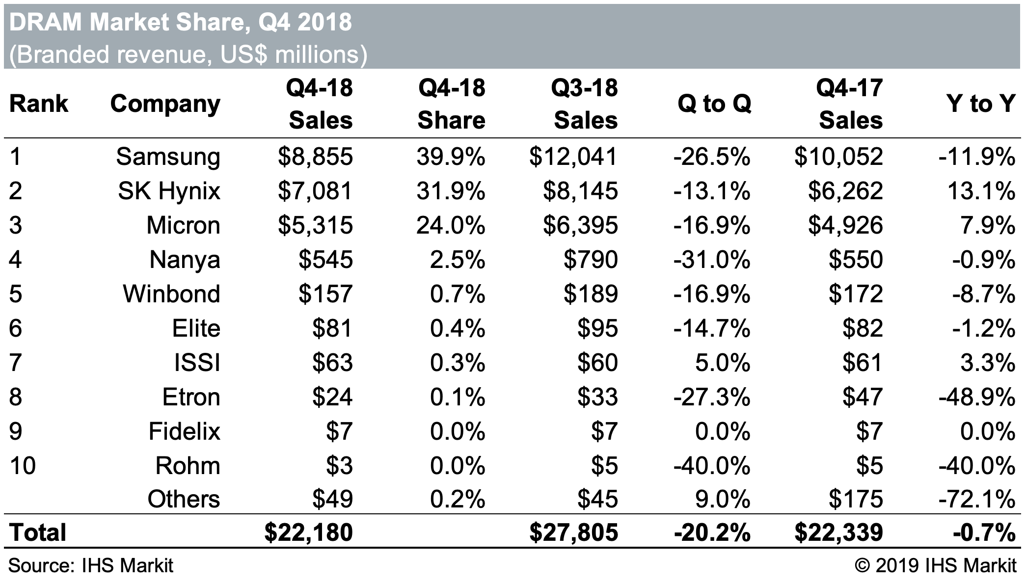 DRAM Market to Shrink Substantially in 2019 - Semiconductor