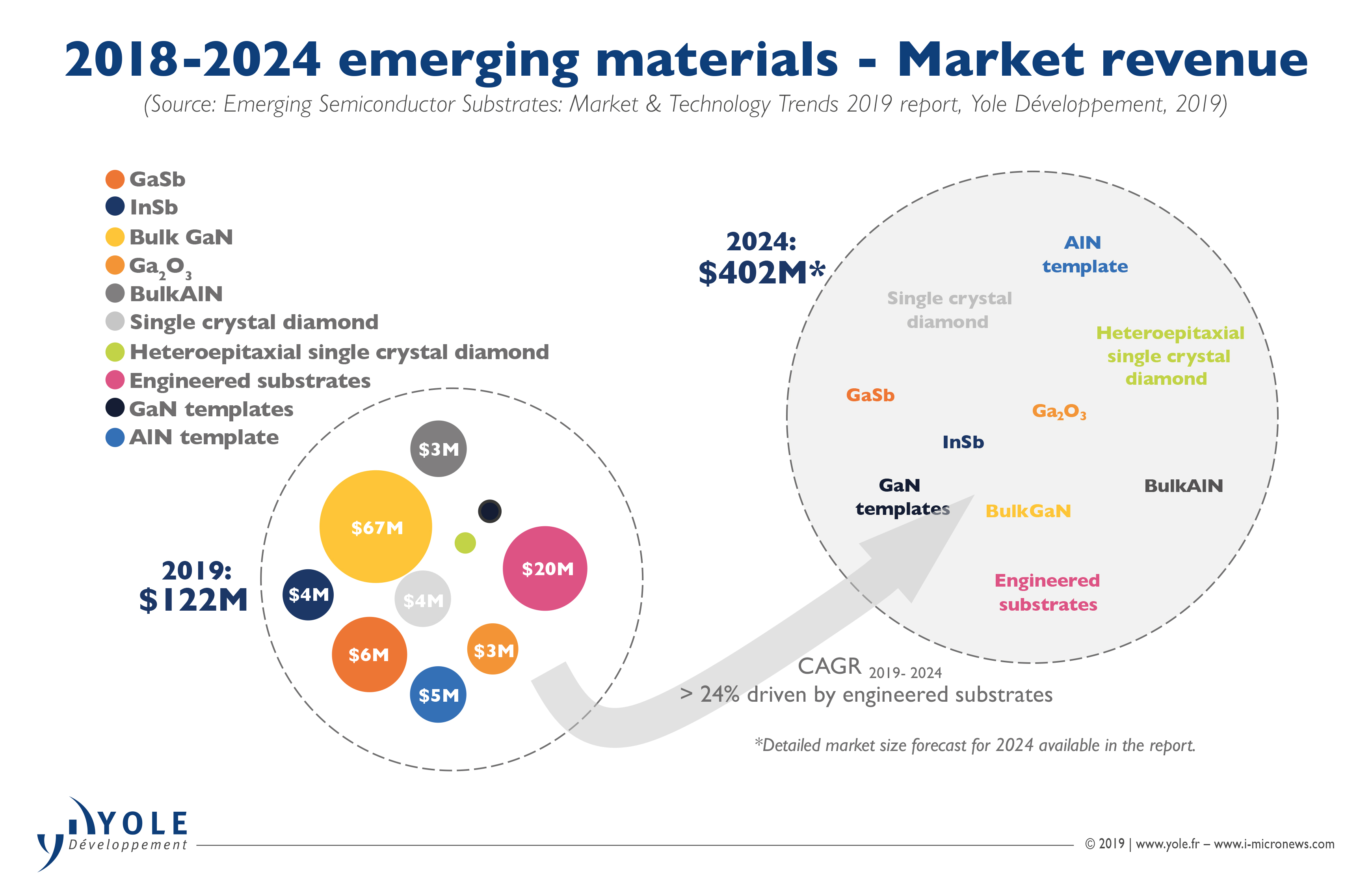 Emerging Semiconductor Substrates: What Will Be The Next
