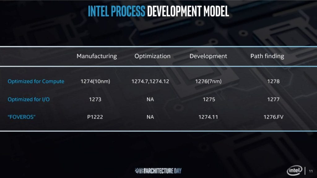 Intel Updates Advanced Packaging Technologies at Semicon