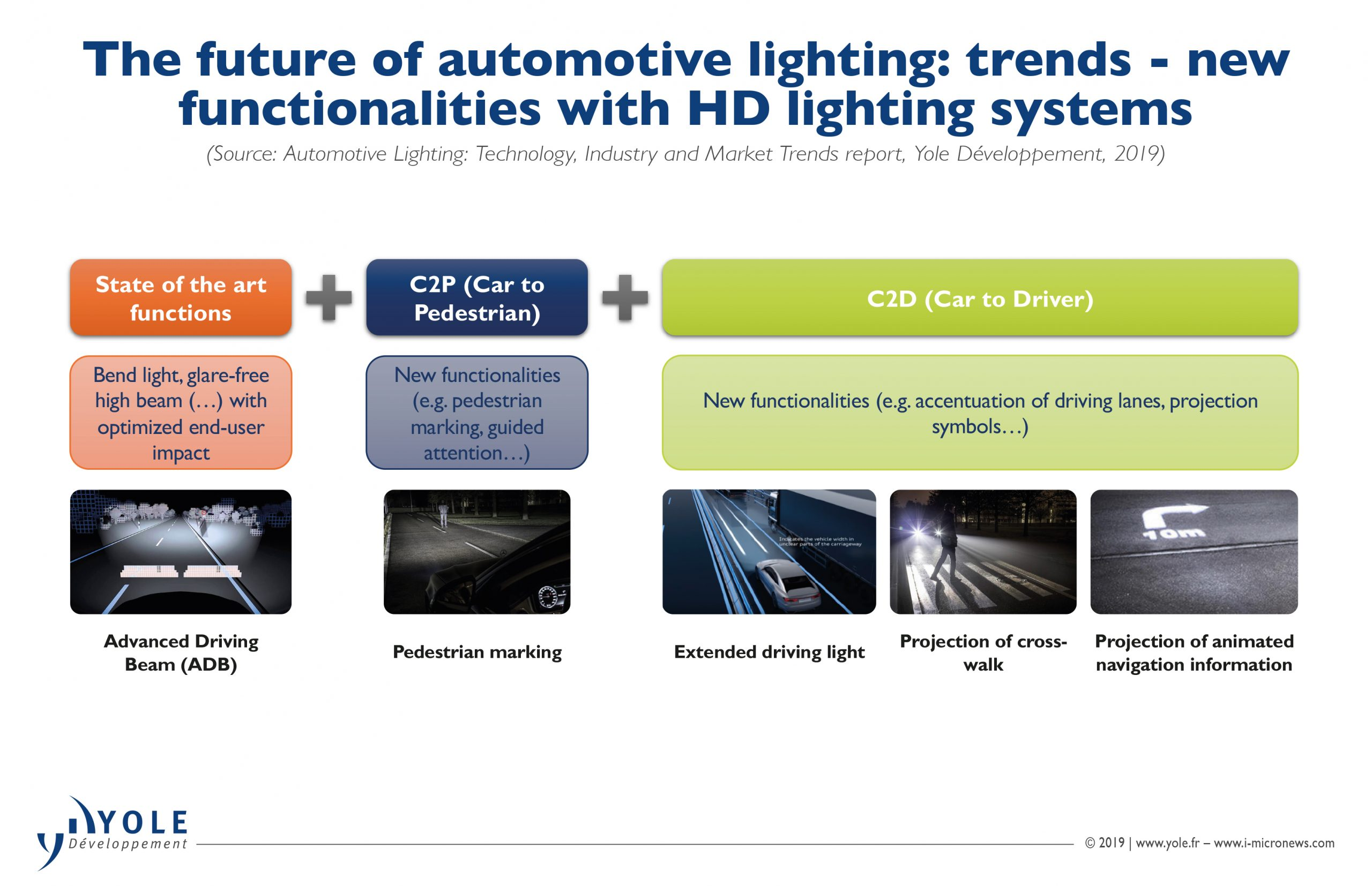 Pixel Led Headlights High Definition Technology Enables New Driving Experiences Semiconductor Digest